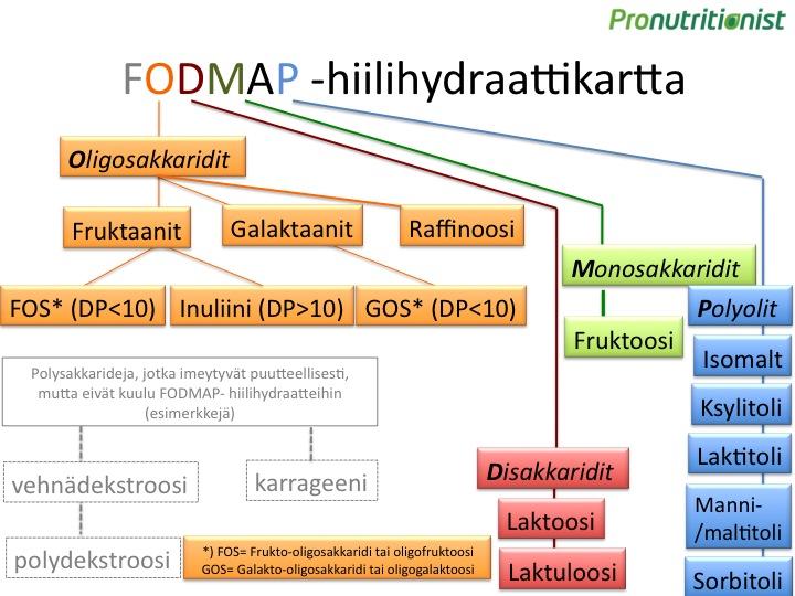 FODMAP -hiilihydraattien luokittelu