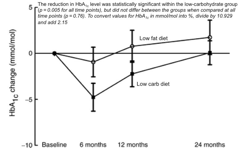 HbA1c muutos 2 vuoden aikana tyypin 2 diabeetikoille (huomaa yksiköt millimooleina)