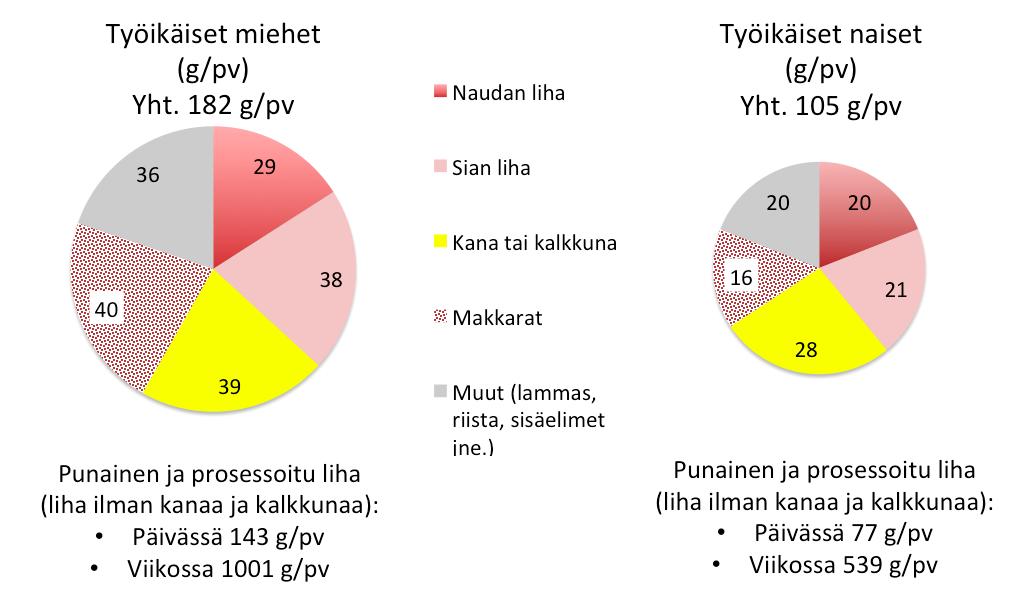 Punainen liha, makkara ja kana Finravinto 2012