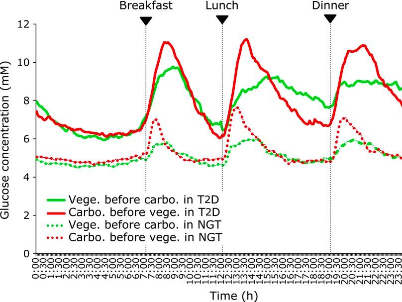 Salaatti ennen hiilihydraatti (vihreä)