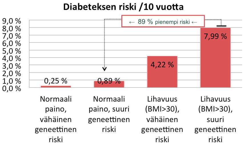 T2D lihavuus