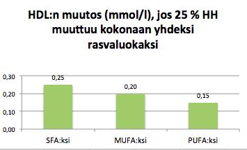 HDL 25Epros rasvoiksi