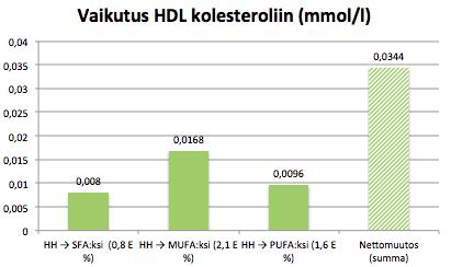 HDL pulla