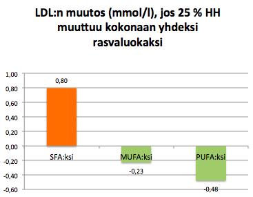 LDL 25Epros rasvoiksi