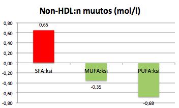 nonHDL 25Epros rasvoiksi