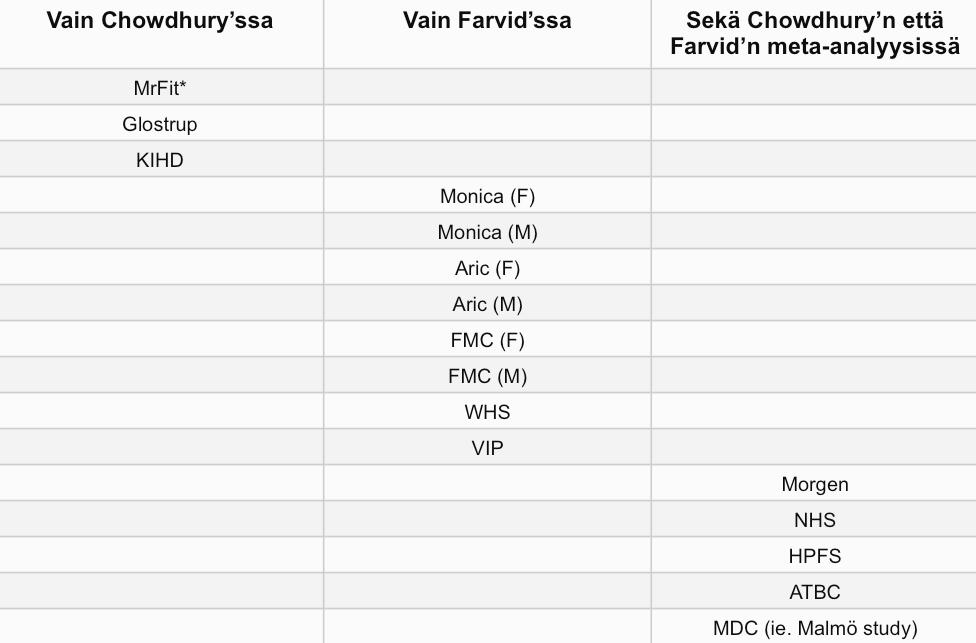 Farvid vs Chowdhury