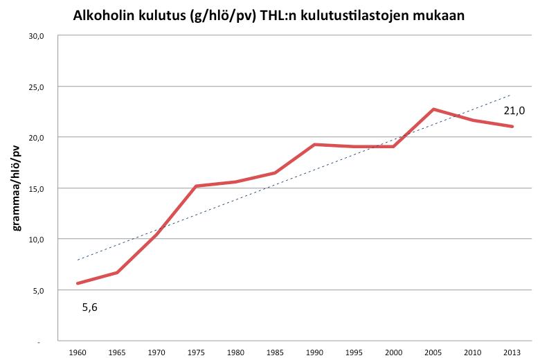 Alkoholin kulutus Suomi