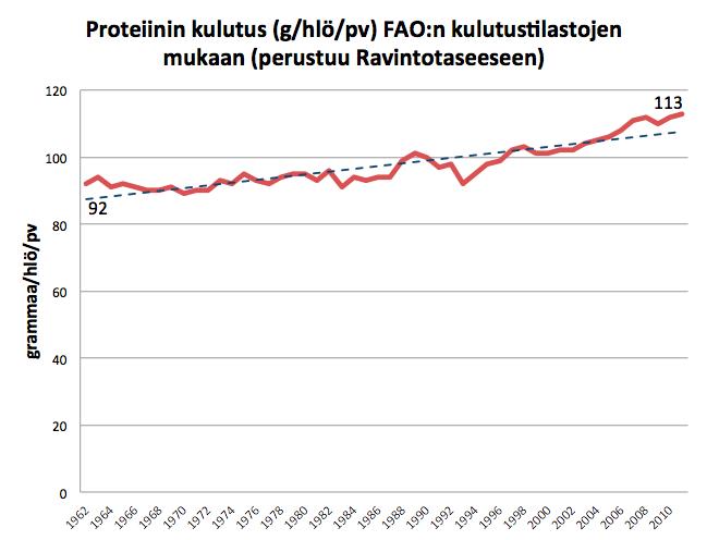 Proteiinin saanti Suomessa