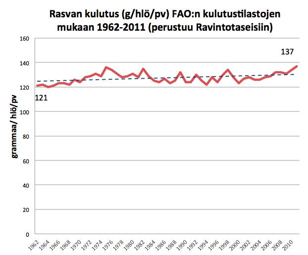 Rasvan kulutus Suomessa