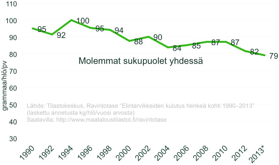Sokerin kulutus Suomessa 1990-2013