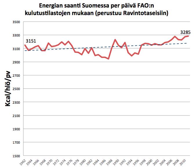 energian saanti SUomessa 1962-2011