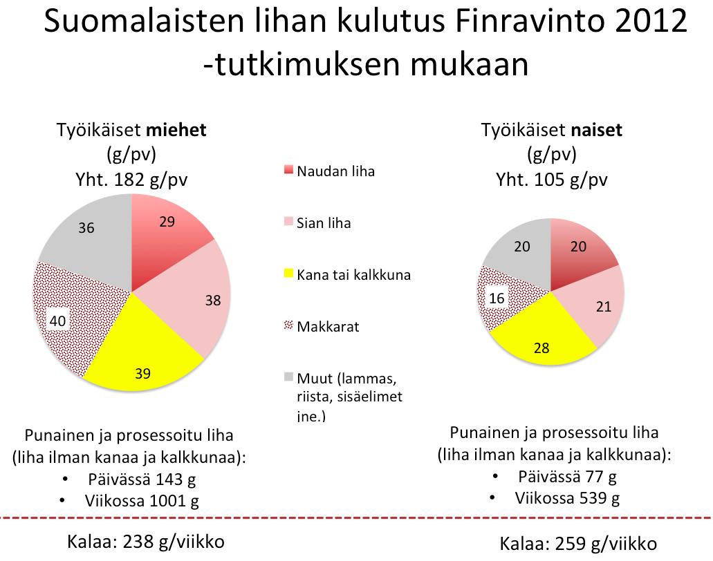 Punainen liha Suomessa