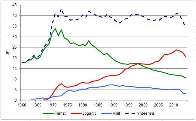 Hapanmaitovalmisteiden kulutus Suomessa 1950-2014